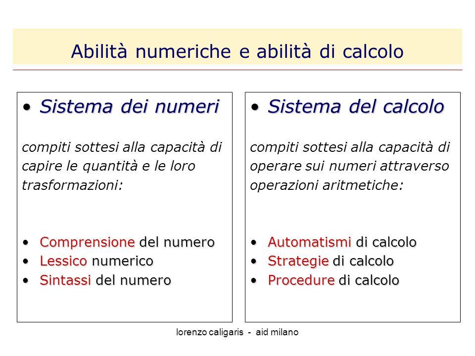 lorenzo caligaris - aid milano Sistema dei numeriSistema dei numeri compiti sottesi alla capacità di capire le quantità e le loro trasformazioni: Comprensione del numeroComprensione del numero Lessico numericoLessico numerico Sintassi del numeroSintassi del numero Sistema del calcoloSistema del calcolo compiti sottesi alla capacità di operare sui numeri attraverso operazioni aritmetiche: Automatismi di calcoloAutomatismi di calcolo Strategie di calcoloStrategie di calcolo Procedure di calcoloProcedure di calcolo Abilità numeriche e abilità di calcolo