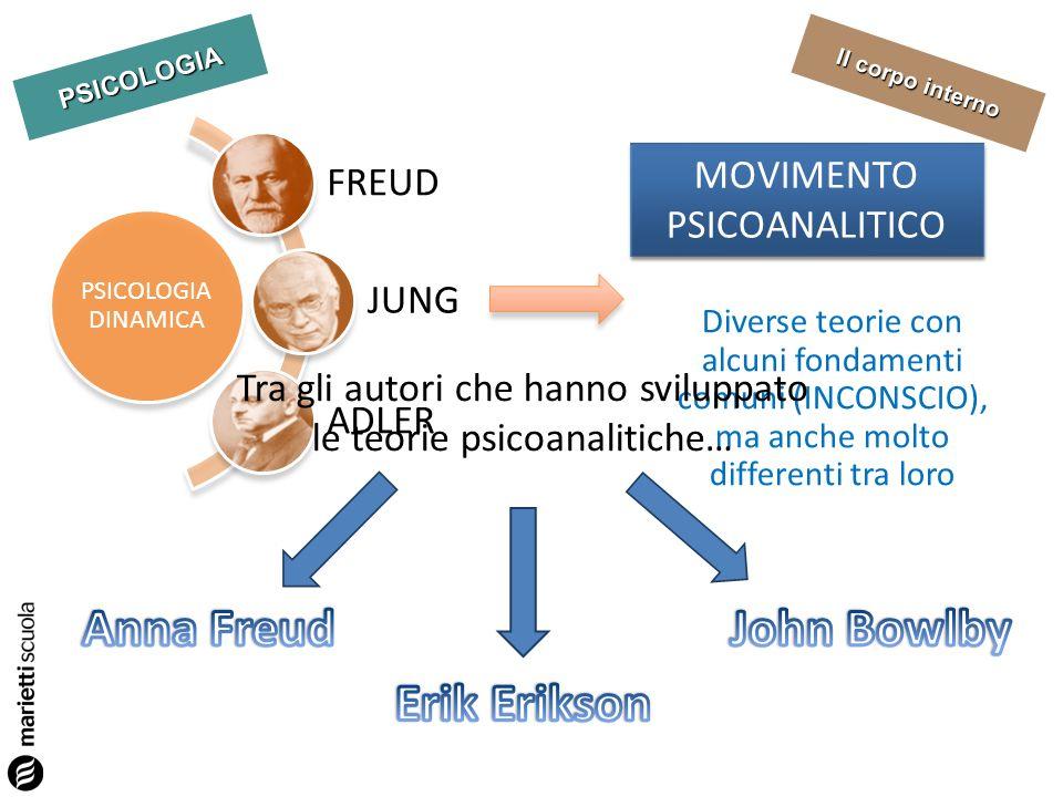 PSICOLOGIA PSICOLOGIA DINAMICA FREUD JUNG ADLER MOVIMENTO PSICOANALITICO Diverse teorie con alcuni fondamenti comuni (INCONSCIO), ma anche molto diffe