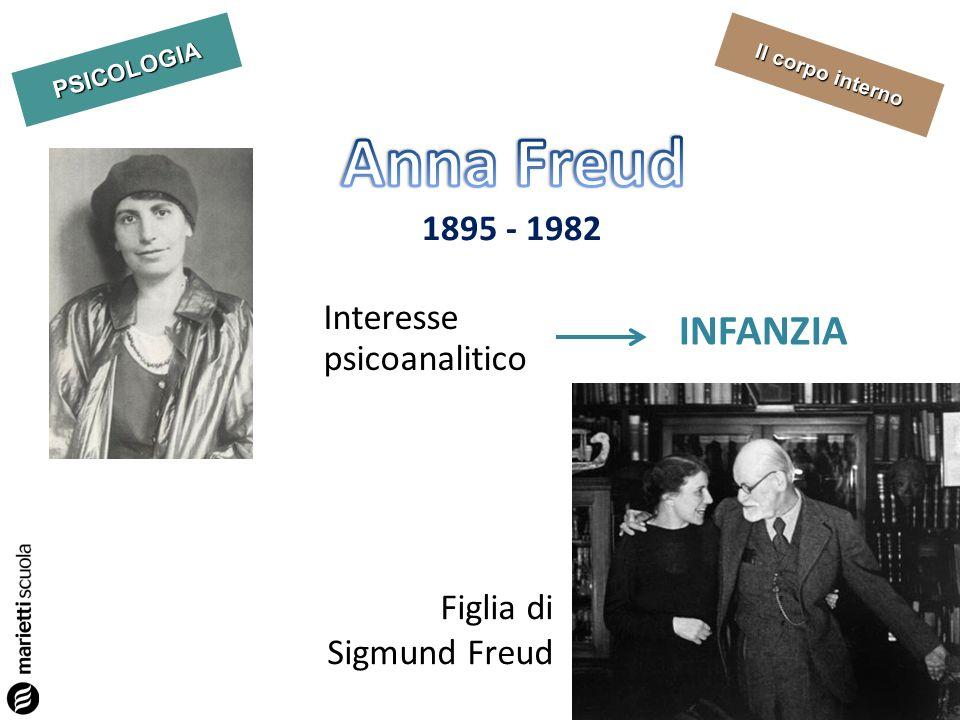 PSICOLOGIA Il corpo interno 1895 - 1982 Figlia di Sigmund Freud Interesse psicoanalitico INFANZIA