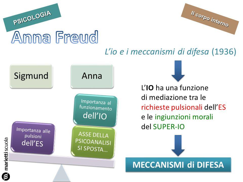 PSICOLOGIA Il corpo interno Lio e i meccanismi di difesa (1936) LIO ha una funzione di mediazione tra le richieste pulsionali dellES e le ingiunzioni