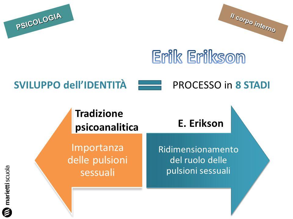 PSICOLOGIA Il corpo interno ETÀ DELLA FEDELTÀ a se stessi (12-18 anni) ETÀ DELLAMORE (18-30 anni) ETÀ DELLA RESPONSABILTÀ (30-60 anni) ETÀ DELLA SAGGEZZA (oltre 60 anni) ETÀ DELLA SPERANZA (0-1 anno) ETÀ DELLA VOLONTÀ (1-3 anni) ETÀ DELLA RISOLUTEZZA (1-3 anni) ETÀ DELLA COMPETENZA (4-7 anni) SVILUPPO dellIDENTITÀ