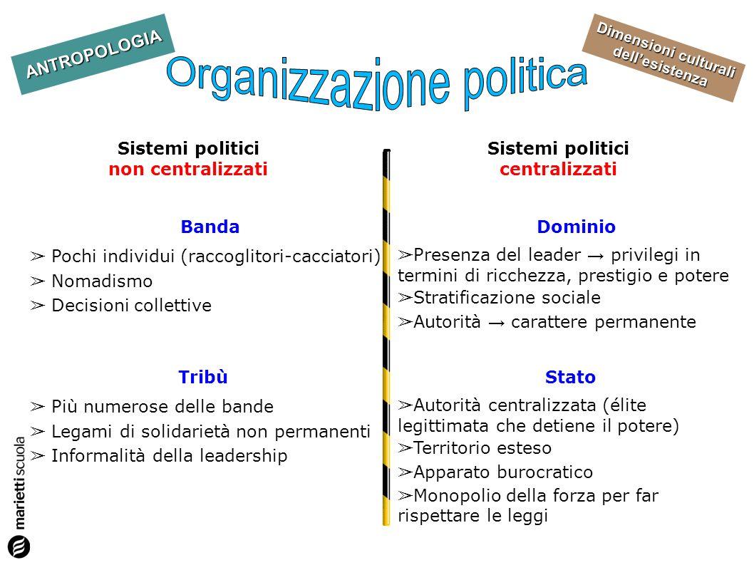 Dimensioni culturali dellesistenza ANTROPOLOGIA Sistemi politici non centralizzati Sistemi politici centralizzati Banda Pochi individui (raccoglitori-