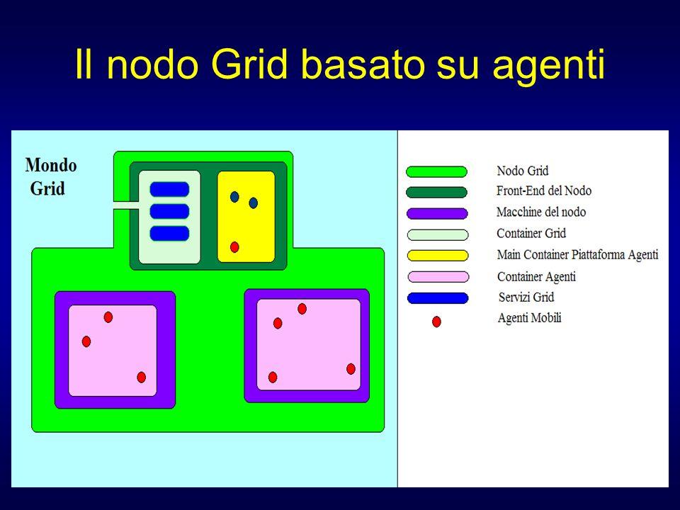 Il modello di servizio Un client che vuol fare uso di un servizio Grid fa una richiesta al container Grid.