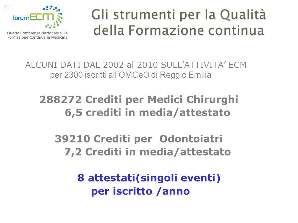 ALCUNI DATI DAL 2002 al 2010 SULLATTIVITA ECM per 2300 iscritti allOMCeO di Reggio Emilia 288272 Crediti per Medici Chirurghi 6,5 crediti in media/att