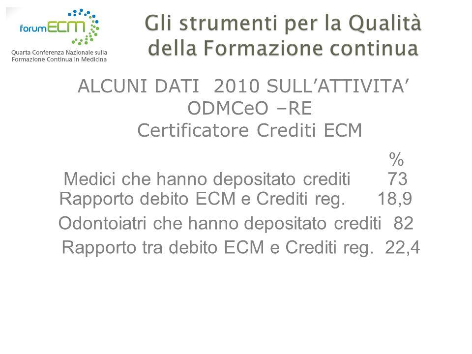 ALCUNI DATI 2010 SULLATTIVITA ODMCeO –RE Certificatore Crediti ECM % Medici che hanno depositato crediti 73 Rapporto debito ECM e Crediti reg. 18,9 Od