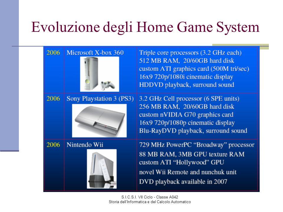 S.I.C.S.I. VII Ciclo - Classe A042 Storia dell'Informatica e del Calcolo Automatico Evoluzione degli Home Game System