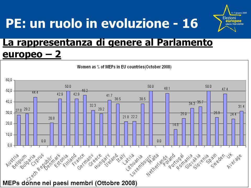 PE: un ruolo in evoluzione - 16 MEPs donne nei paesi membri (Ottobre 2008) La rappresentanza di genere al Parlamento europeo – 2
