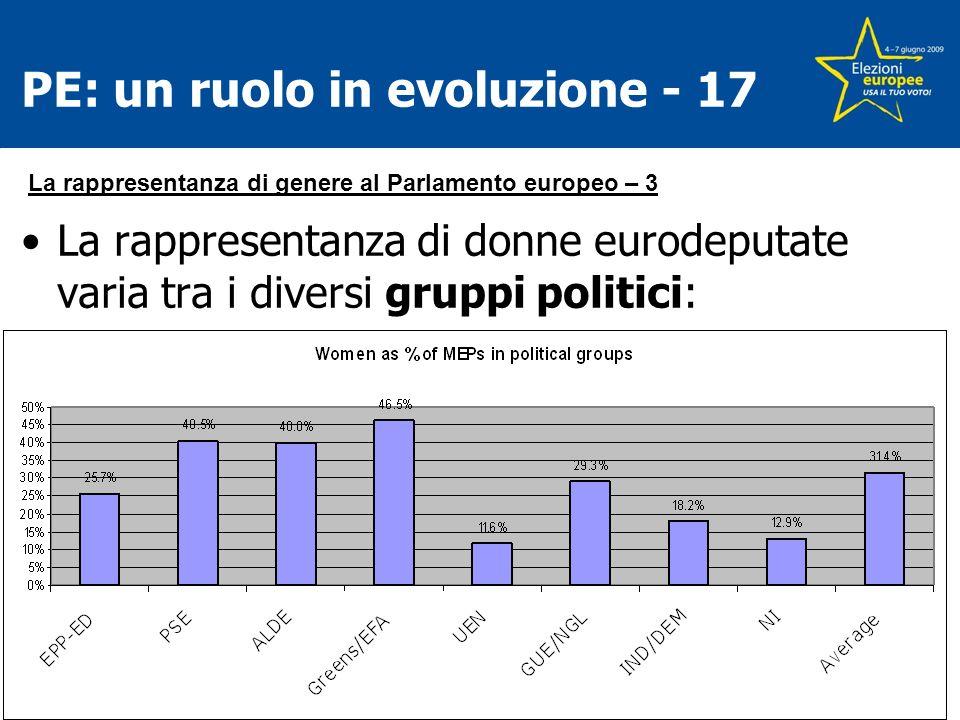 PE: un ruolo in evoluzione - 17 La rappresentanza di donne eurodeputate varia tra i diversi gruppi politici: La rappresentanza di genere al Parlamento europeo – 3