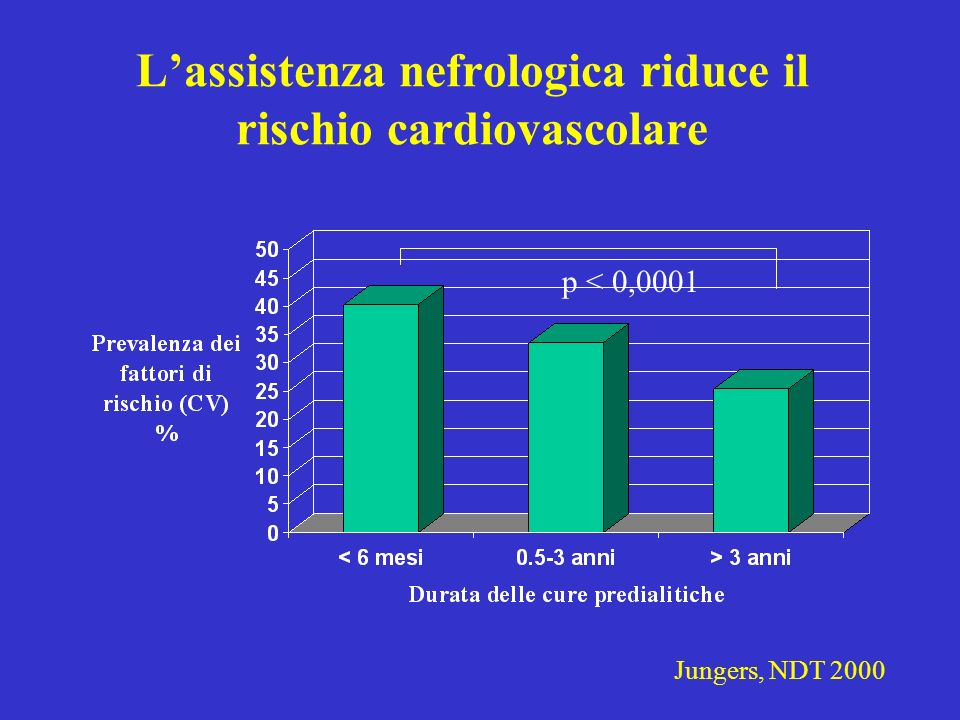 Lassistenza nefrologica riduce il rischio cardiovascolare p < 0,0001 Jungers, NDT 2000