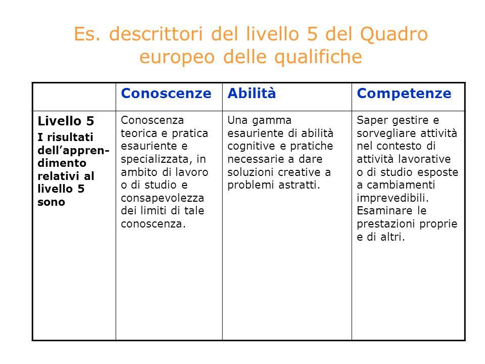 Es. descrittori del livello 5 del Quadro europeo delle qualifiche ConoscenzeAbilitàCompetenze Livello 5 I risultati dellappren- dimento relativi al li