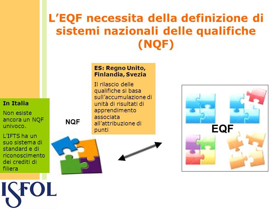LEQF necessita della definizione di sistemi nazionali delle qualifiche (NQF) EQF NQF ES: Regno Unito, Finlandia, Svezia Il rilascio delle qualifiche si basa sullaccumulazione di unità di risultati di apprendimento associata allattribuzione di punti In Italia Non esiste ancora un NQF univoco.