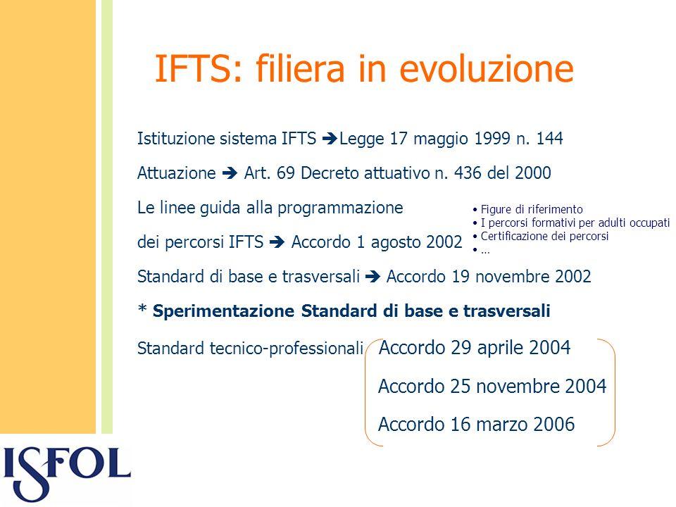 IFTS: filiera in evoluzione Istituzione sistema IFTS Legge 17 maggio 1999 n.