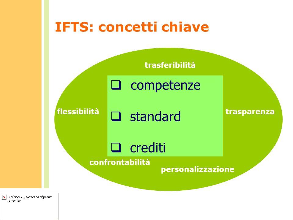 IFTS: concetti chiave competenze standard crediti confrontabilità trasferibilità flessibilitàtrasparenza personalizzazione