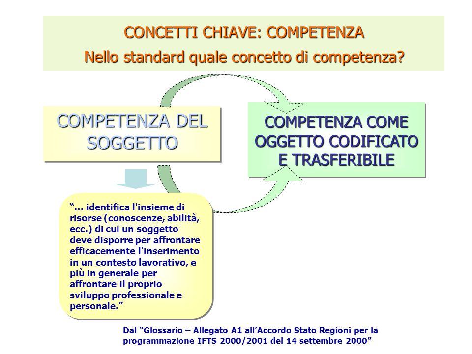 CONCETTI CHIAVE: COMPETENZA Nello standard quale concetto di competenza.