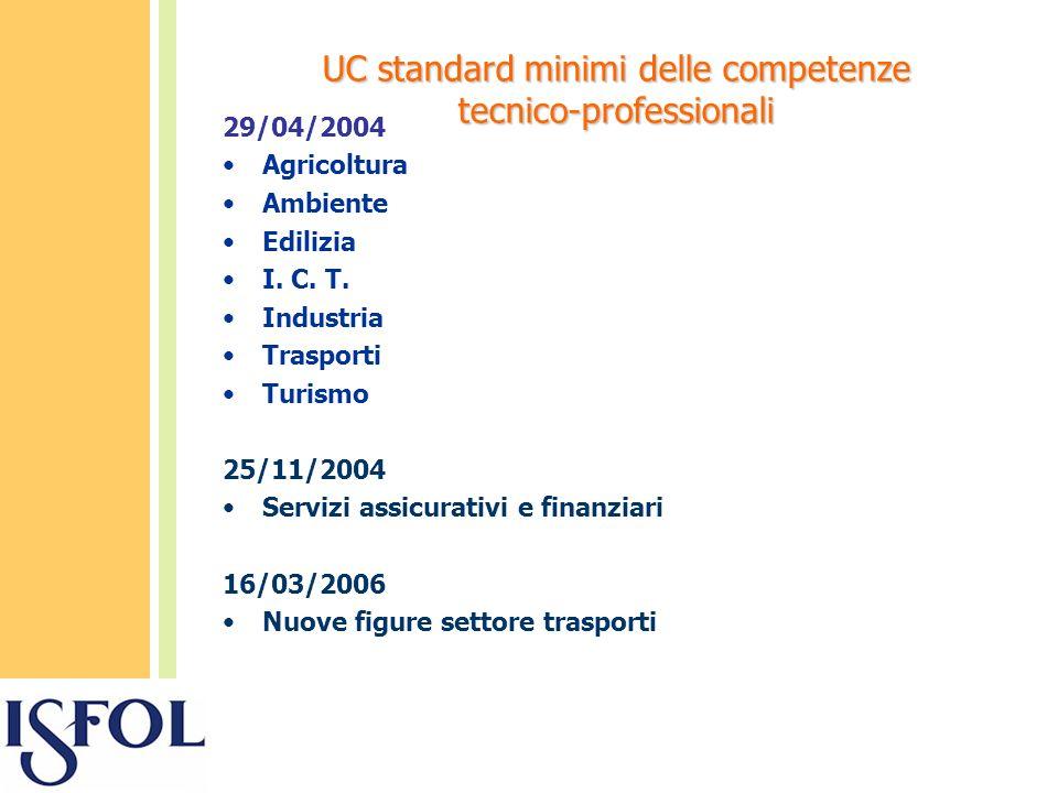 UC standard minimi delle competenze tecnico-professionali 29/04/2004 Agricoltura Ambiente Edilizia I.