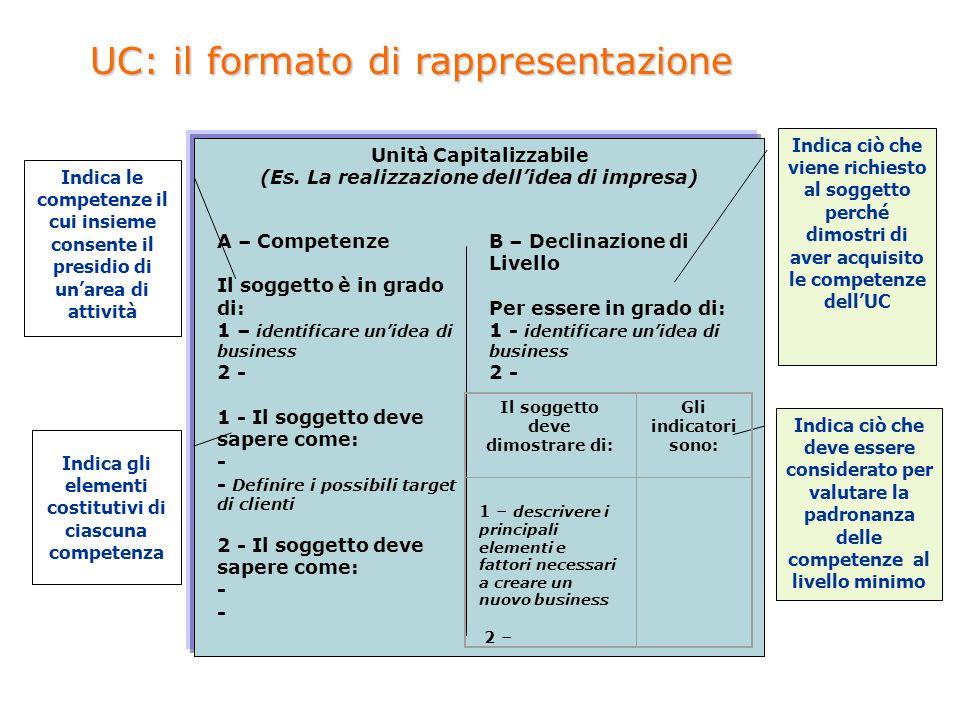 Unità Capitalizzabile (Es.