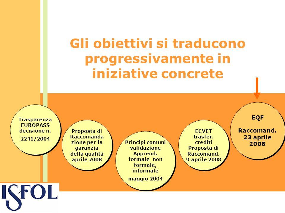 Gli obiettivi si traducono progressivamente in iniziative concrete Trasparenza EUROPASS decisione n.