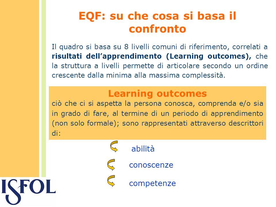 EQF: su che cosa si basa il confronto Il quadro si basa su 8 livelli comuni di riferimento, correlati a risultati dellapprendimento (Learning outcomes), che la struttura a livelli permette di articolare secondo un ordine crescente dalla minima alla massima complessità.