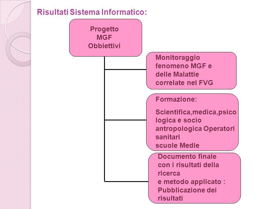 Progetto MGF Obbiettivi Monitoraggio fenomeno MGF e delle Malattie correlate nel FVG Formazione: Scientifica,medica,psico logica e socio antropologica