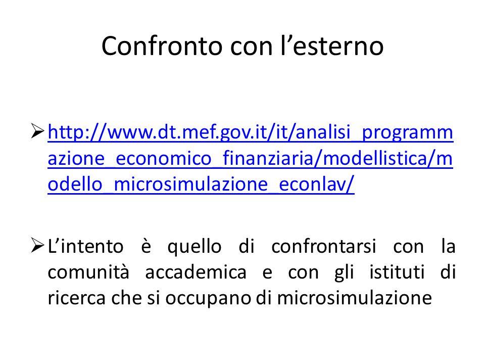 Confronto con lesterno http://www.dt.mef.gov.it/it/analisi_programm azione_economico_finanziaria/modellistica/m odello_microsimulazione_econlav/ http://www.dt.mef.gov.it/it/analisi_programm azione_economico_finanziaria/modellistica/m odello_microsimulazione_econlav/ Lintento è quello di confrontarsi con la comunità accademica e con gli istituti di ricerca che si occupano di microsimulazione