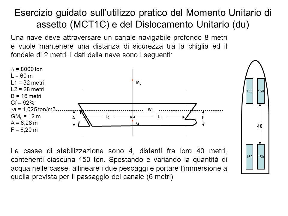 Esercizio guidato sullutilizzo pratico del Momento Unitario di assetto (MCT1C) e del Dislocamento Unitario (du) 1)Calcolo del Momento Unitario di assetto (MCT1C) · GM L L · 100 2)Calcolo delle tonnellate da spostare per allineare la chiglia - Differenza di pescaggio = A – F = 0,08m = 8cm - Momento da provocare per 8 cm = MCT1C · 8 = 16 ton · m · 8 = 128 ton · m - Dato che le casse sono distanti 40 metri, lacqua da spostare da poppa a prora (A è maggiore di F) è pari a 128tm / 40m = 3,2 ton - Dato che le casse sono 2 a poppa e 2 a prora, allora da ciascuna cassa di poppa devo togliere 1,6 ton e metterle nelle casse di prora 16 ton · m 40 148,4 151,6 3) Calcolo dei nuovi pescaggi: A = (L2 · p · x) / · GML = (28 · 128) / (8000 · 12) = 0,0373 A = A – A = 6,2427 m F = (L1 · p · x) / · GML = (32 · 128) / (8000 · 12) = 0,0427 F = F – F = 6,2427 m (Ovviamente la chiglia si è allineata e i due pescaggi sono identici)