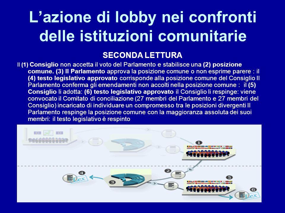 Lazione di lobby nei confronti delle istituzioni comunitarie SECONDA LETTURA Il (1) Consiglio non accetta il voto del Parlamento e stabilisce una (2)