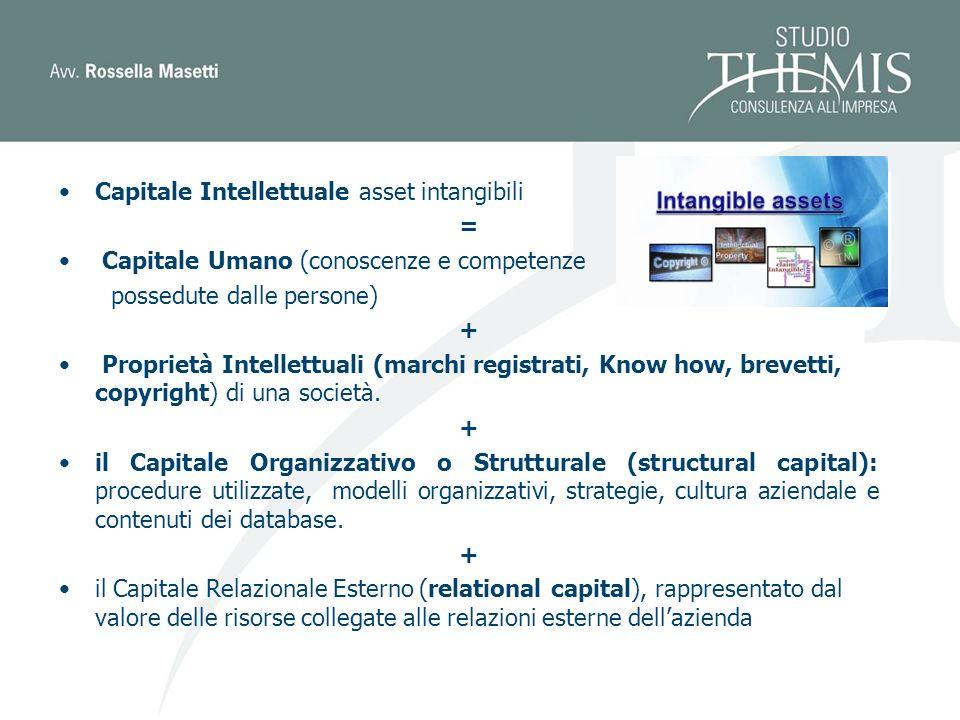 Capitale Intellettuale asset intangibili = Capitale Umano (conoscenze e competenze possedute dalle persone) + Proprietà Intellettuali (marchi registrati, Know how, brevetti, copyright) di una società.
