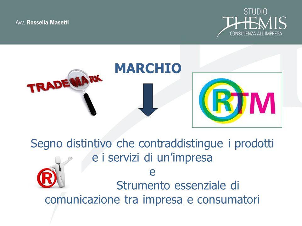MARCHIO Segno distintivo che contraddistingue i prodotti e i servizi di unimpresa e Strumento essenziale di comunicazione tra impresa e consumatori