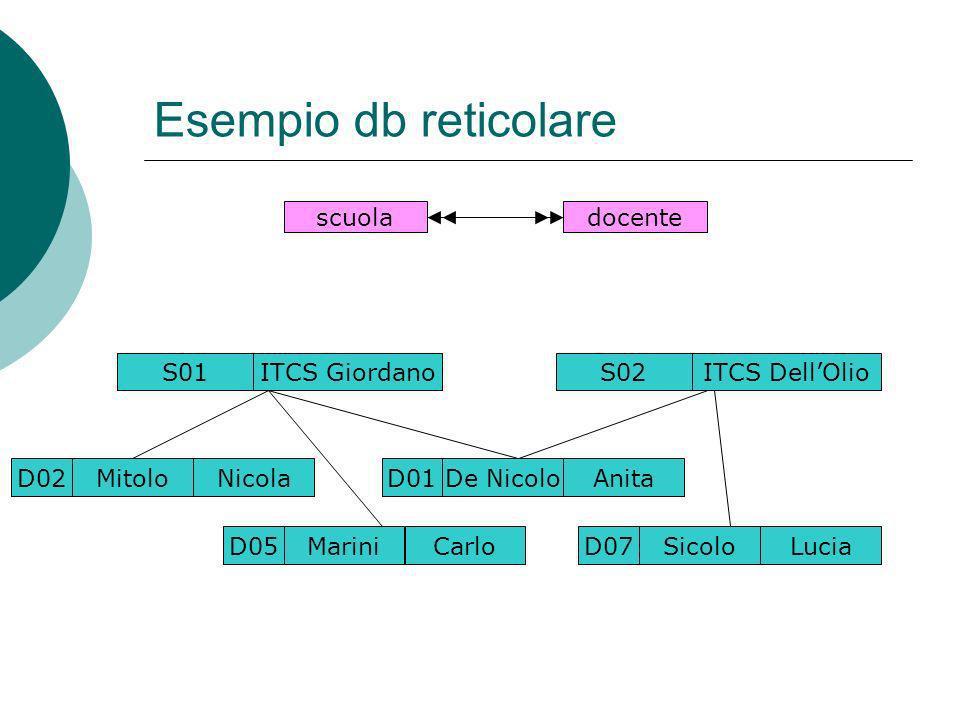 Esempio db reticolare scuoladocente S01ITCS Giordano D01De NicoloAnita D02MitoloNicola D05MariniCarlo S02ITCS DellOlio D07SicoloLucia