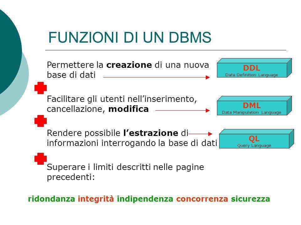FUNZIONI DI UN DBMS DDL Data Definition Language Permettere la creazione di una nuova base di dati Facilitare gli utenti nellinserimento, cancellazion