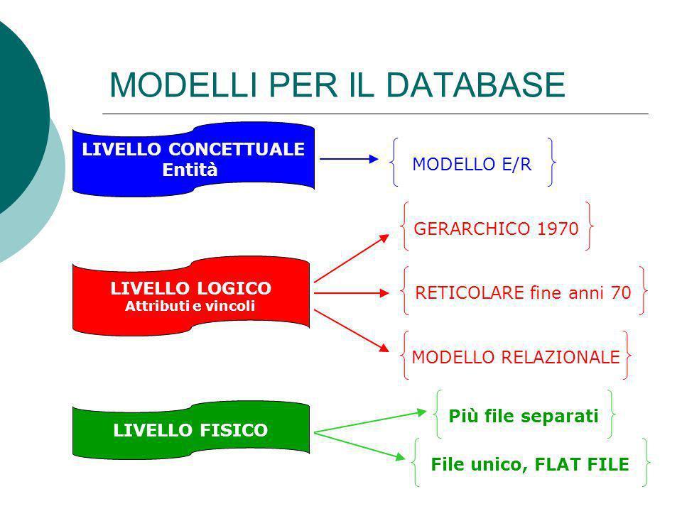 Differenze fra i modelli il modello relazionale e basato su valori, nel senso che le corrispondenze fra dati in relazioni diverse sono rappresentate per mezzo della presenza di valori comuni il modello reticolare e quello gerarchico sono basati su puntatori, utilizzati come riferimenti espliciti fra record di tipi diversi