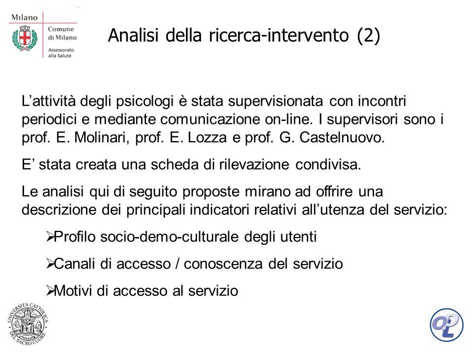Analisi della ricerca-intervento (2) Lattività degli psicologi è stata supervisionata con incontri periodici e mediante comunicazione on-line.