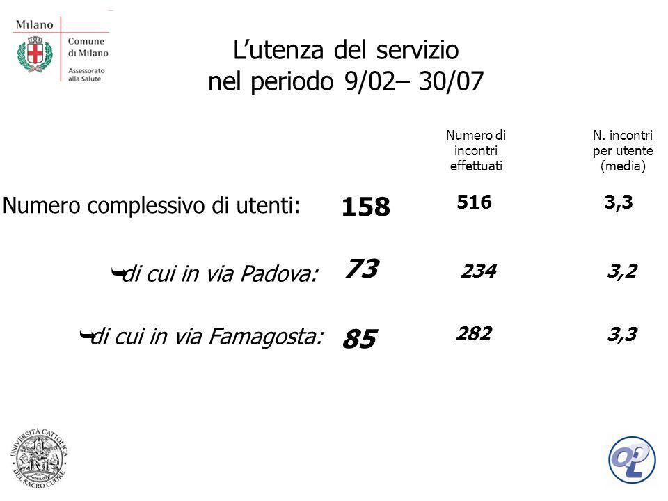 Lutenza del servizio nel periodo 9/02– 30/07 Numero complessivo di utenti: 158 85 73 di cui in via Padova: di cui in via Famagosta: 516 282 234 Numero di incontri effettuati 3,3 3,2 N.