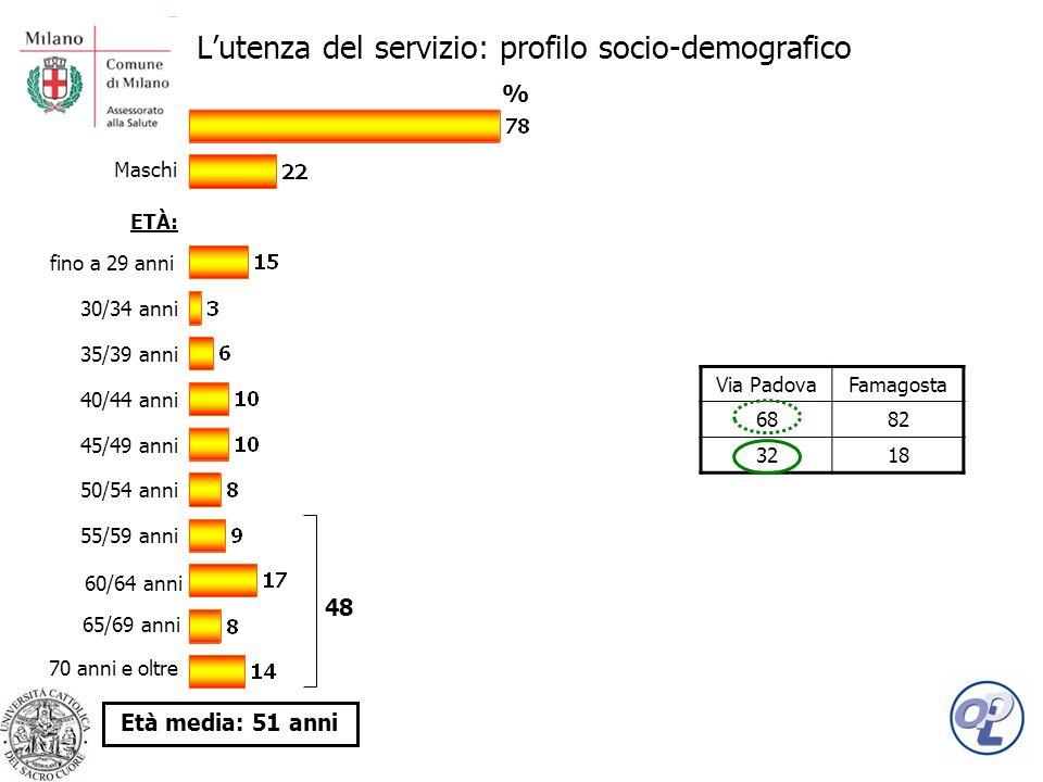 Lutenza del servizio: profilo socio-demografico Femmine Maschi SESSO: ETÀ: 35/39 anni 30/34 anni 40/44 anni 45/49 anni 50/54 anni 55/59 anni 70 anni e oltre fino a 29 anni 60/64 anni 65/69 anni Età media: 51 anni Via PadovaFamagosta 6882 3218 % 48