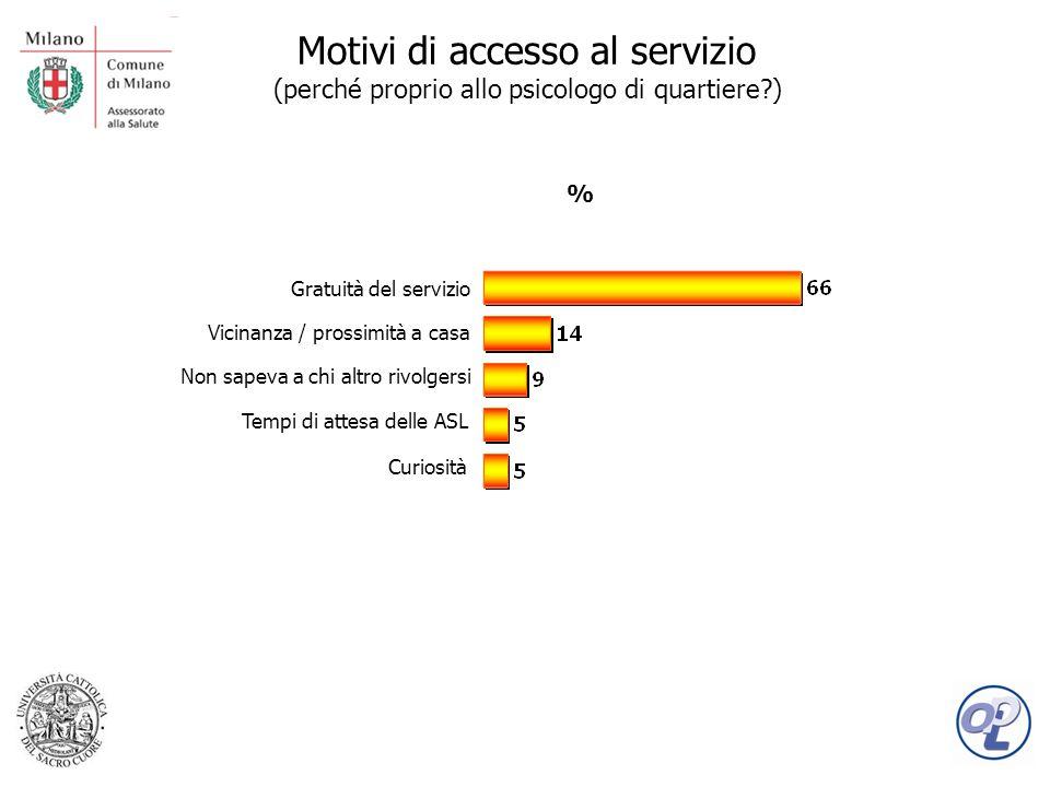 Motivi di accesso al servizio (perché proprio allo psicologo di quartiere ) Gratuità del servizio Vicinanza / prossimità a casa Curiosità Tempi di attesa delle ASL % Non sapeva a chi altro rivolgersi