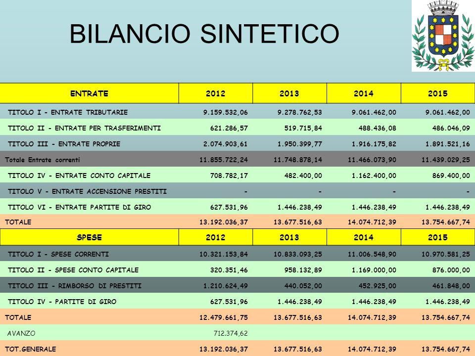 BILANCIO SINTETICO ENTRATE2012201320142015 TITOLO I - ENTRATE TRIBUTARIE 9.159.532,06 9.278.762,53 9.061.462,00 TITOLO II - ENTRATE PER TRASFERIMENTI