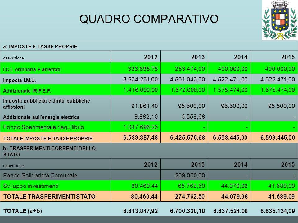 QUADRO COMPARATIVO a) IMPOSTE E TASSE PROPRIE descrizione 2012201320142015 I.C.I. ordinaria + arretrati 333.696,75 253.474,00 400.000,00 Imposta I.M.U