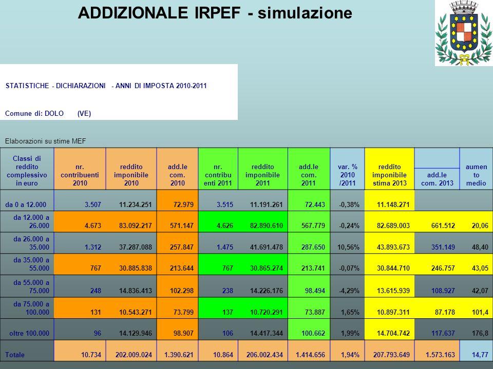 ADDIZIONALE IRPEF - simulazione STATISTICHE - DICHIARAZIONI - ANNI DI IMPOSTA 2010-2011 Comune di: DOLO (VE) Elaborazioni su stime MEF Classi di reddi