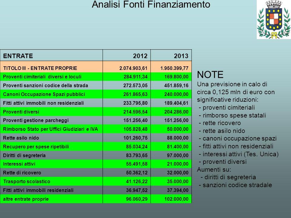 Analisi Fonti Finanziamento NOTE Una previsione in calo di circa 0,125 mln di euro con significative riduzioni: - proventi cimiteriali - rimborso spes