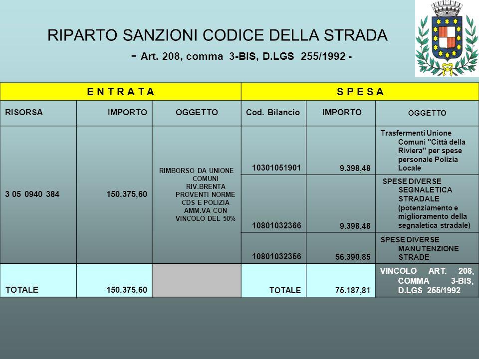 RIPARTO SANZIONI CODICE DELLA STRADA - Art. 208, comma 3-BIS, D.LGS 255/1992 - E N T R A T AS P E S A RISORSAIMPORTOOGGETTOCod. Bilancio IMPORTO OGGET