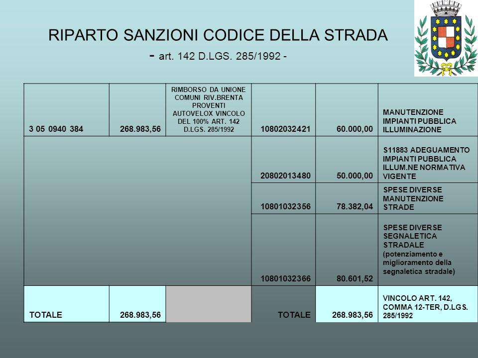 RIPARTO SANZIONI CODICE DELLA STRADA - art. 142 D.LGS. 285/1992 - 3 05 0940 384 268.983,56 RIMBORSO DA UNIONE COMUNI RIV.BRENTA PROVENTI AUTOVELOX VIN