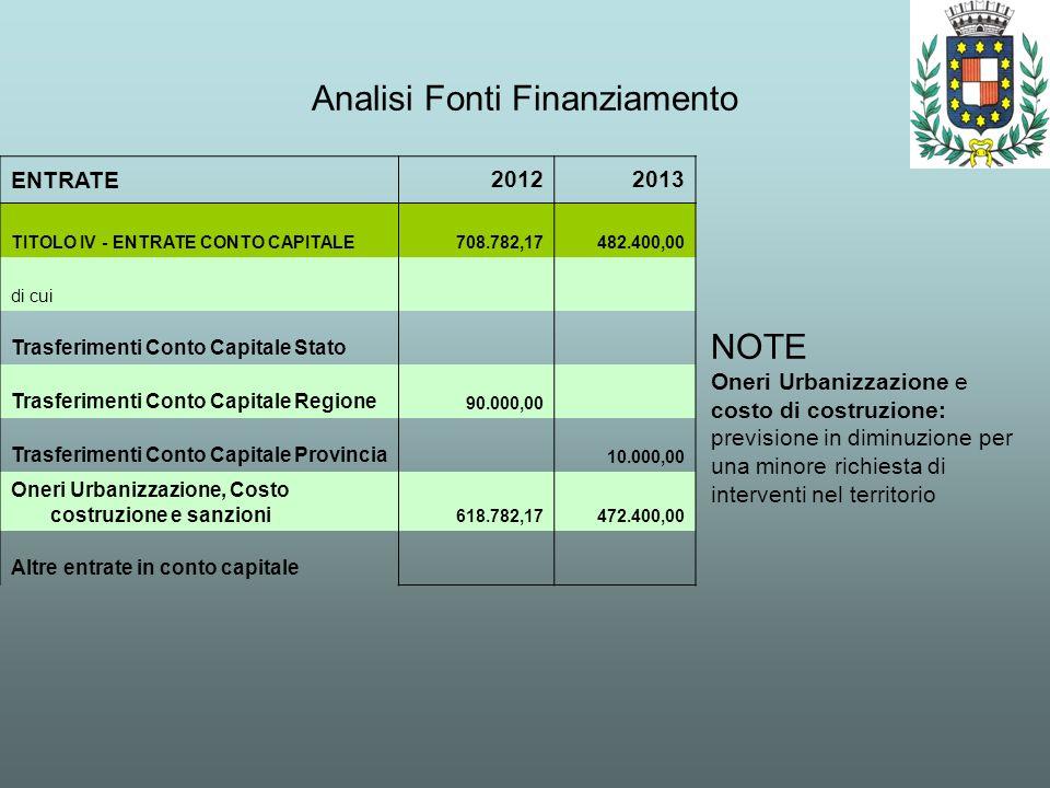 Analisi Fonti Finanziamento ENTRATE20122013 TITOLO IV - ENTRATE CONTO CAPITALE 708.782,17482.400,00 di cui Trasferimenti Conto Capitale Stato Trasferi
