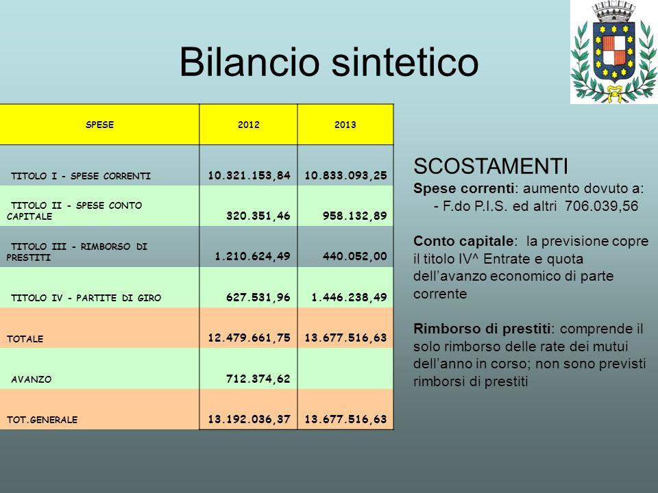Bilancio sintetico SCOSTAMENTI Spese correnti: aumento dovuto a: - F.do P.I.S. ed altri 706.039,56 Conto capitale: la previsione copre il titolo IV^ E