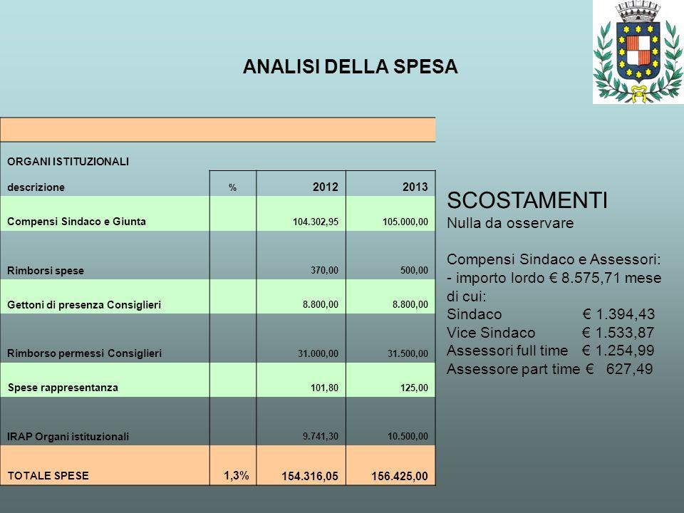 ANALISI DELLA SPESA SCOSTAMENTI Nulla da osservare Compensi Sindaco e Assessori: - importo lordo 8.575,71 mese di cui: Sindaco 1.394,43 Vice Sindaco 1