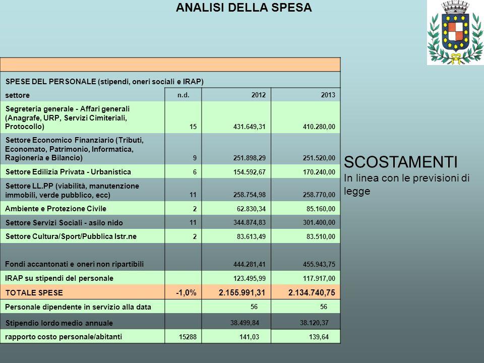 ANALISI DELLA SPESA SCOSTAMENTI In linea con le previsioni di legge SPESE DEL PERSONALE (stipendi, oneri sociali e IRAP) settore n.d.20122013 Segreter