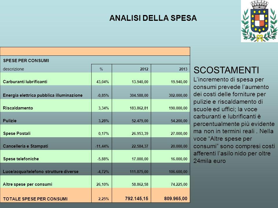 ANALISI DELLA SPESA SCOSTAMENTI Lincremento di spesa per consumi prevede laumento dei costi delle forniture per pulizie e riscaldamento di scuole ed u
