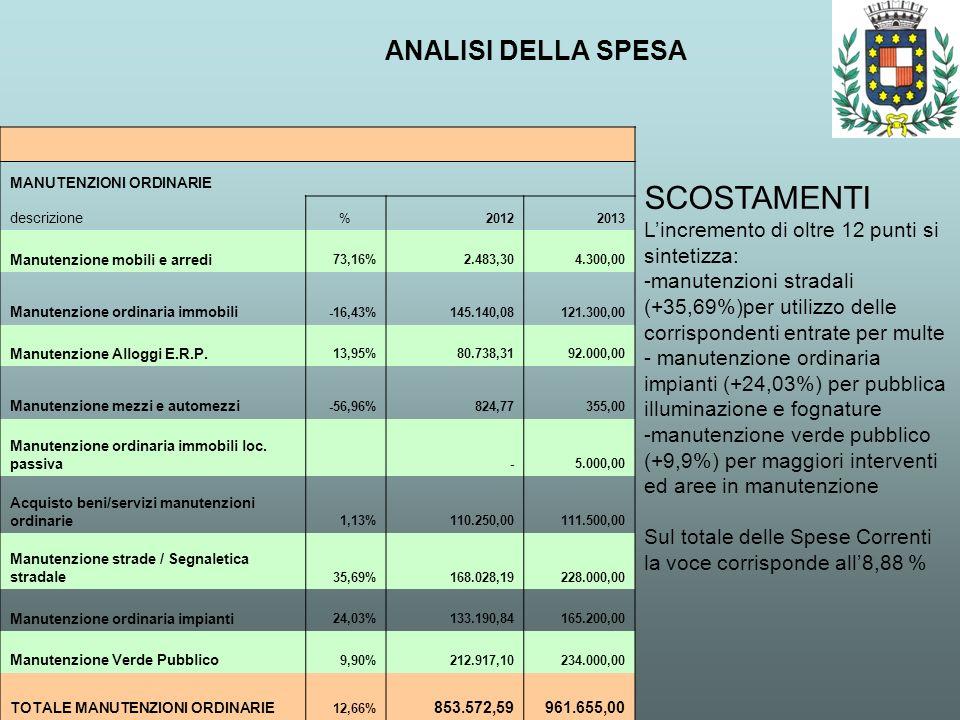 ANALISI DELLA SPESA SCOSTAMENTI Lincremento di oltre 12 punti si sintetizza: -manutenzioni stradali (+35,69%)per utilizzo delle corrispondenti entrate