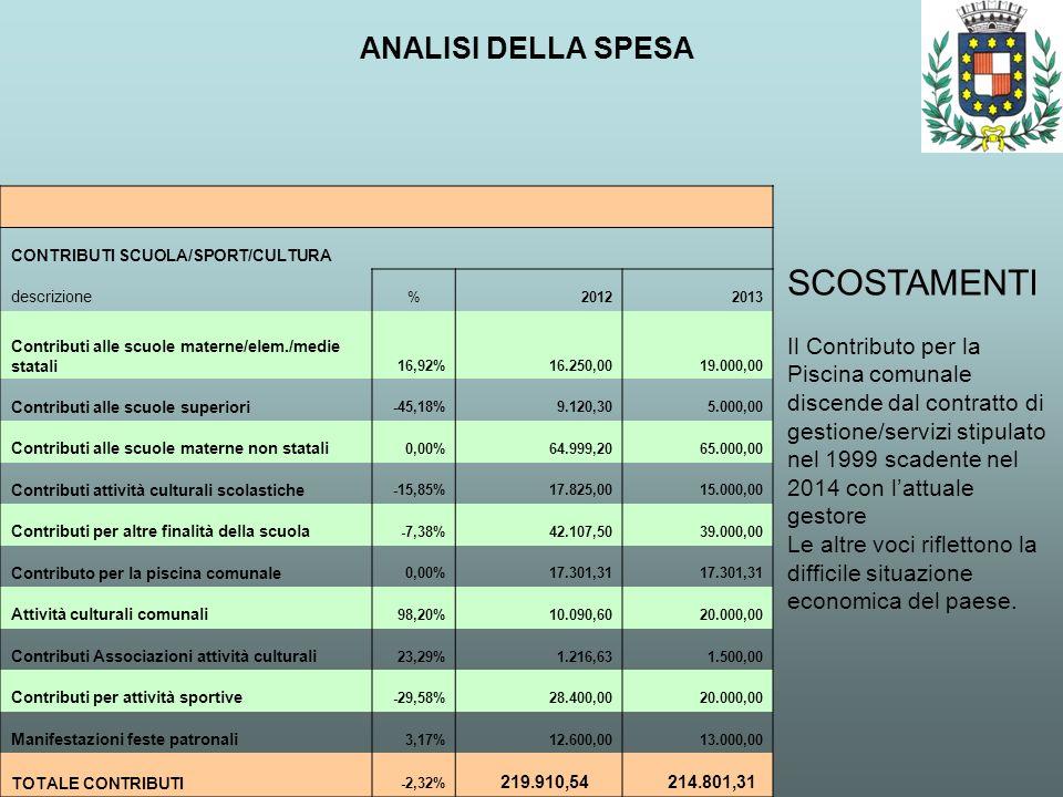 ANALISI DELLA SPESA SCOSTAMENTI Il Contributo per la Piscina comunale discende dal contratto di gestione/servizi stipulato nel 1999 scadente nel 2014