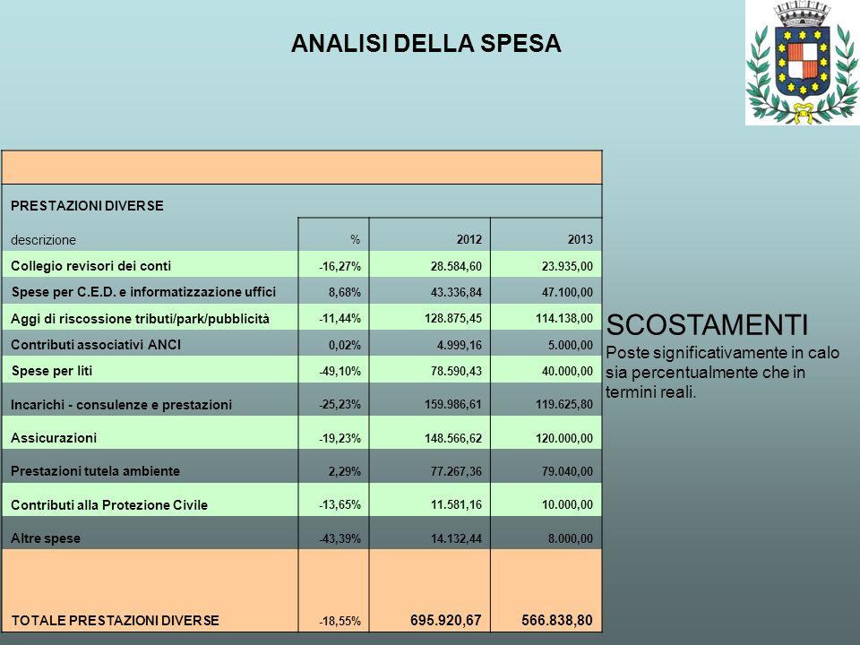 ANALISI DELLA SPESA SCOSTAMENTI Poste significativamente in calo sia percentualmente che in termini reali. PRESTAZIONI DIVERSE descrizione %20122013 C