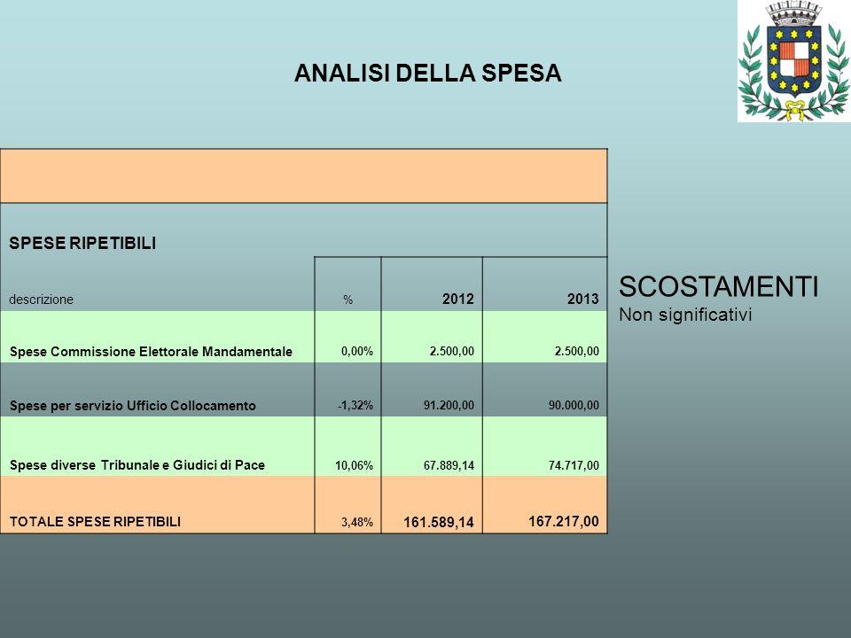 ANALISI DELLA SPESA SCOSTAMENTI Non significativi SPESE RIPETIBILI descrizione % 20122013 Spese Commissione Elettorale Mandamentale 0,00% 2.500,00 Spe
